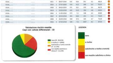 Attivazione nuovi servizi di analisi: DSCC, BHB e Acetone